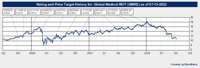 Global Medical REIT