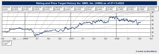 GMS, Inc.