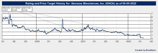 Genocea Biosciences, Inc.