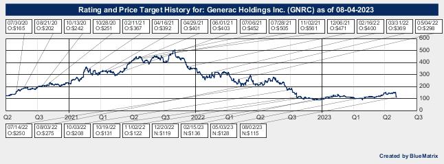 Generac Holdings Inc.