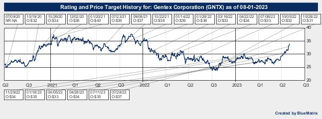 Gentex Corporation