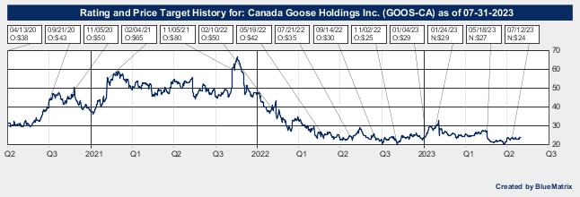 Canada Goose Holdings Inc.