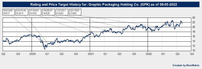 Graphic Packaging Holding Co.