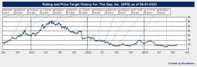 The Gap, Inc.