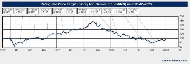 Garmin Ltd.