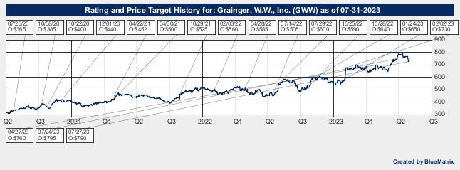 Grainger, W.W., Inc.