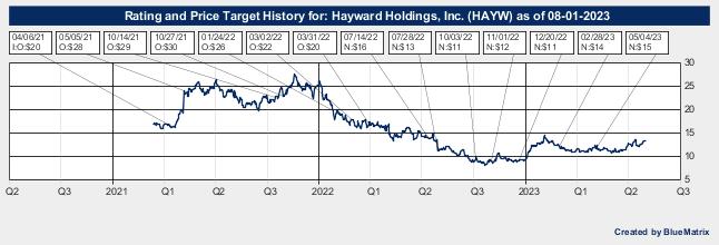 Hayward Holdings, Inc.