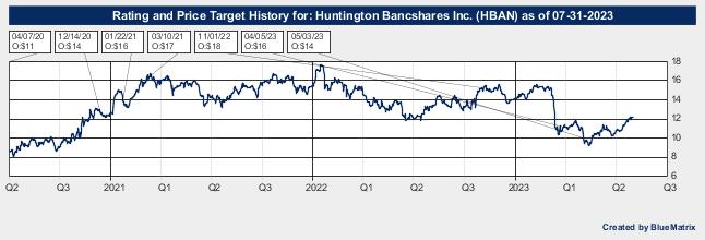 Huntington Bancshares Inc.