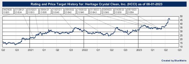 Heritage Crystal Clean, Inc.