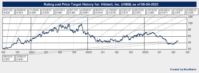 Hibbett, Inc.
