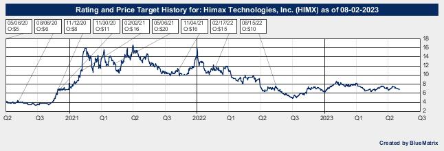 Himax Technologies, Inc.