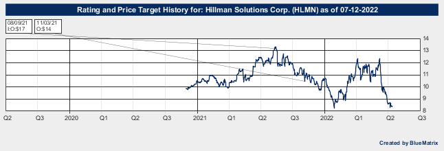Hillman Solutions Corp.