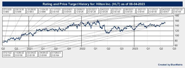 Hilton Inc.