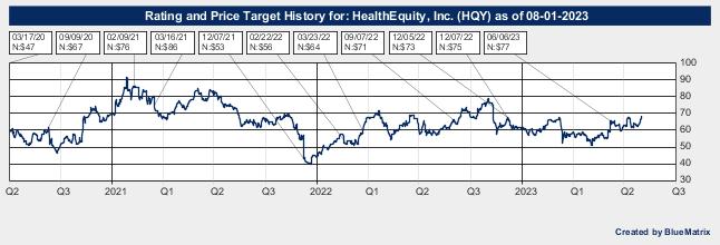 HealthEquity, Inc.