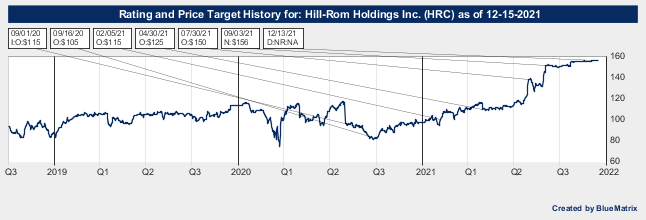 Hill-Rom Holdings Inc.