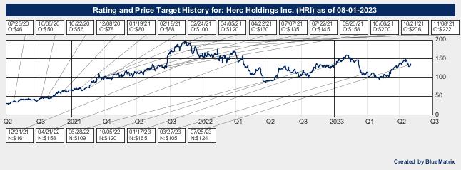 Herc Holdings Inc.