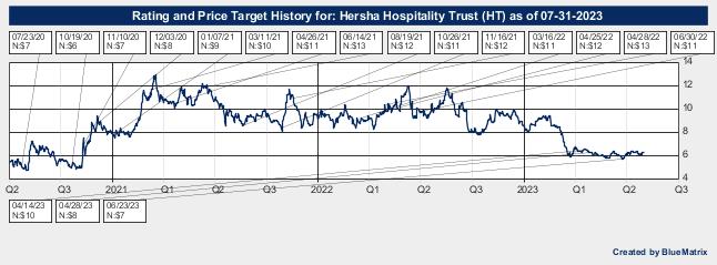 Hersha Hospitality Trust