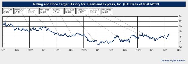 Heartland Express, Inc.