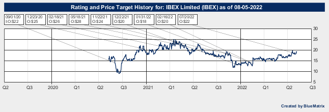 IBEX Limited