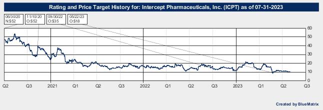 Intercept Pharmaceuticals, Inc.