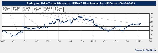IDEAYA Biosciences, Inc.