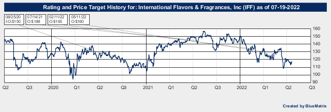 International Flavors & Fragrances, Inc