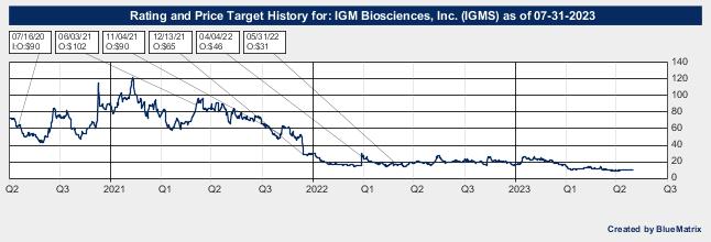 IGM Biosciences, Inc.