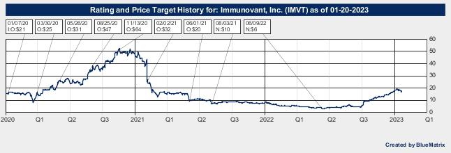 Immunovant, Inc.