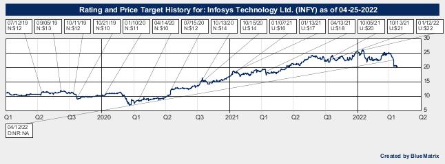 Infosys Technology Ltd.