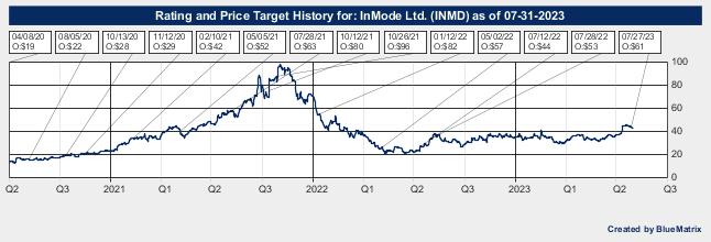 InMode Ltd.