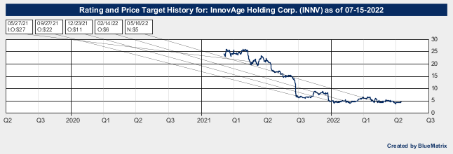 InnovAge Holding Corp.