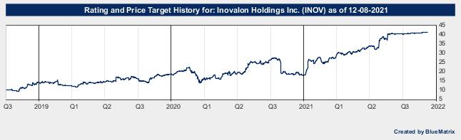 Inovalon Holdings Inc.