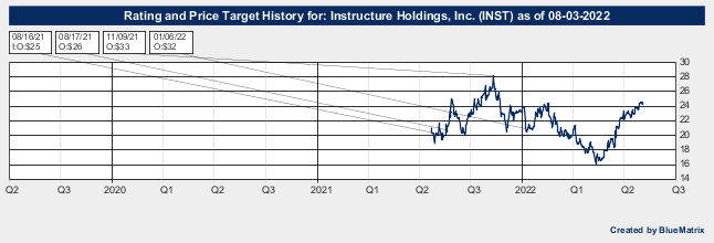 Instructure Holdings, Inc.