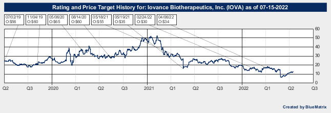Iovance Biotherapeutics, Inc.