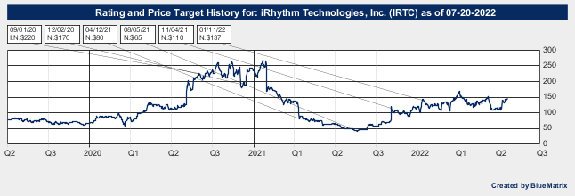 iRhythm Technologies, Inc.