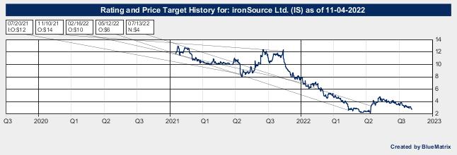 ironSource Ltd.