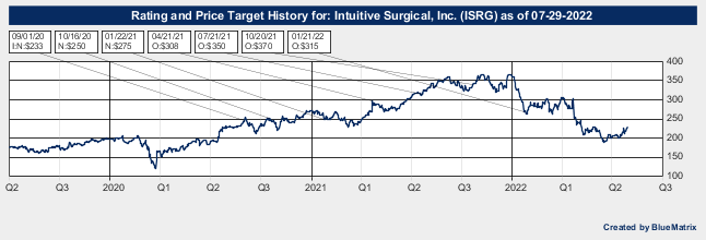 Intuitive Surgical, Inc.