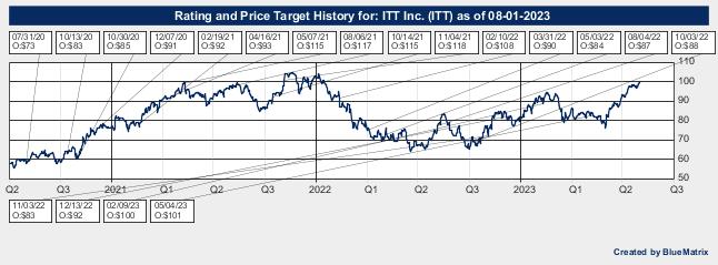 ITT Inc.