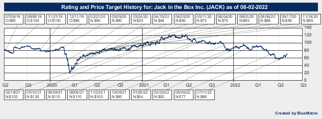 Jack in the Box Inc.