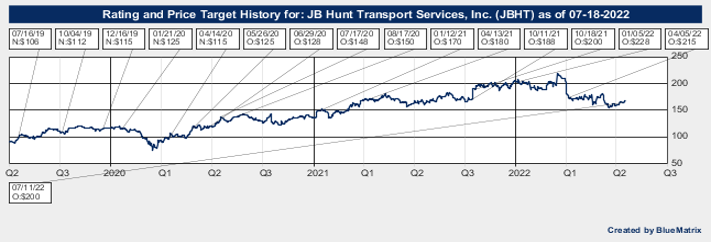 JB Hunt Transport Services, Inc.