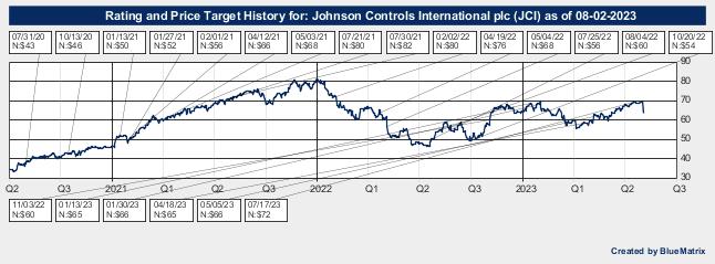 Johnson Controls International plc
