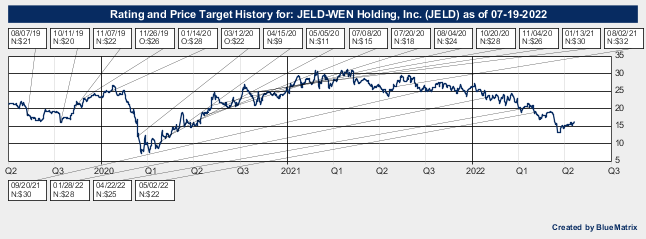 JELD-WEN Holding, Inc.