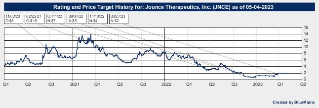 Jounce Therapeutics, Inc.