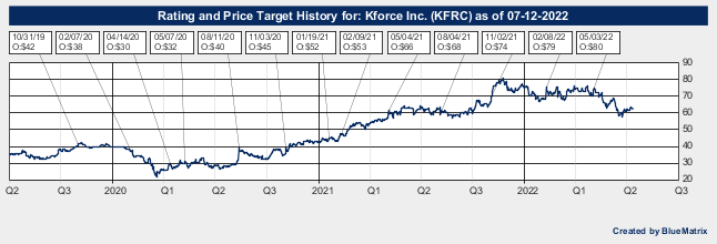 Kforce Inc.