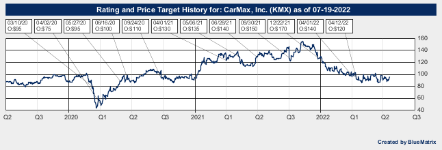 CarMax, Inc.