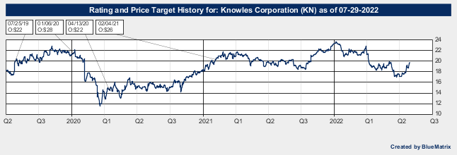 Knowles Corporation