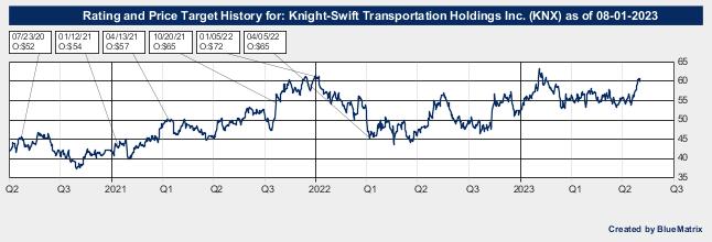 Knight-Swift Transportation Holdings Inc.