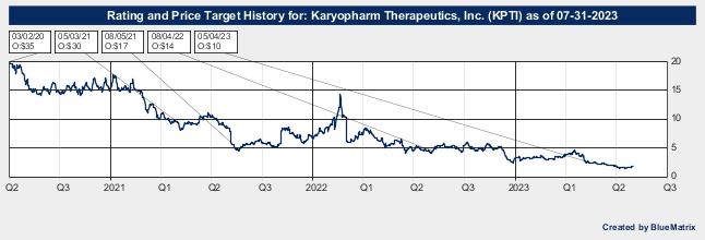 Karyopharm Therapeutics, Inc.