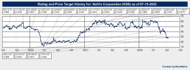 Kohl's Corporation
