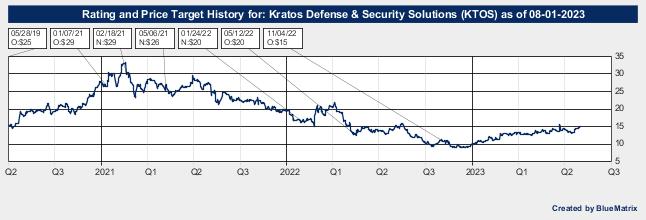 Kratos Defense & Security Solutions